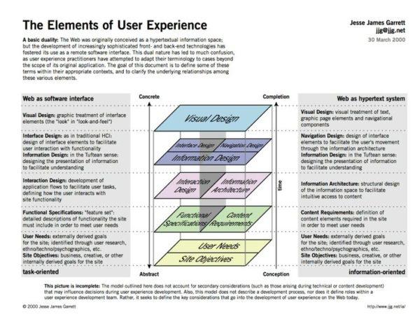 Jesse James Garret's Elements of UX